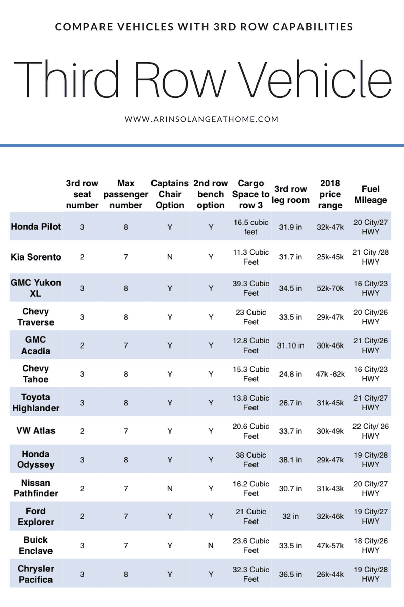 chart comparing vehicles with third row and their specs | Compare Third Row Vehicles