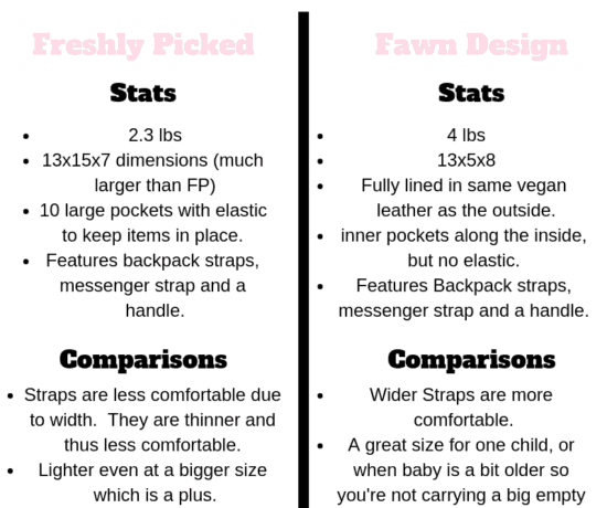 Fawn Design vs Freshly Picked Diaper Bag chart